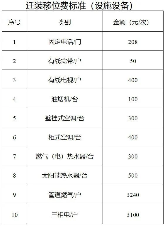 丹阳市国有土地上房屋征收中有关补偿和补助、奖励标准