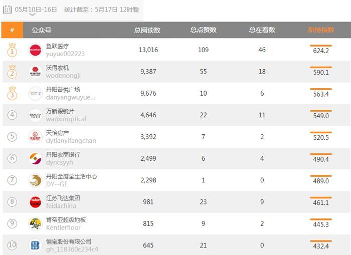 丹阳市新媒体排行榜(05月10日—05月16日)