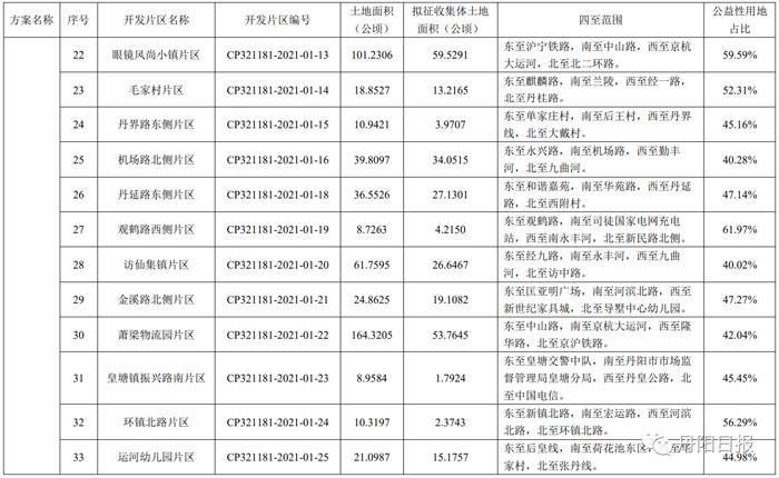 丹阳市 2021-01号土地征收